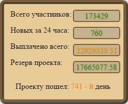Статистика Golden Mines