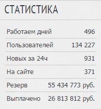 Taxi Money статистика работы проекта