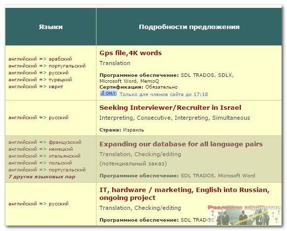 Как заказать перевод текста